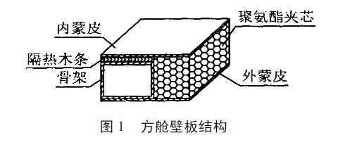 主要技术内容 图1 方舱壁板结构 211 方舱的设计 针对方舱的