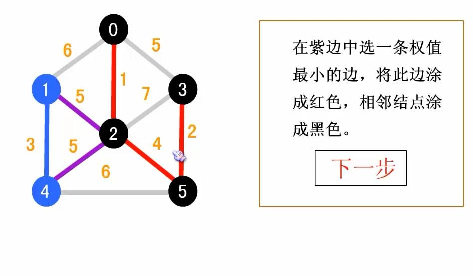 数据结构图论之普里姆算法