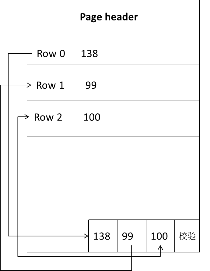 sqlserver_存储结构