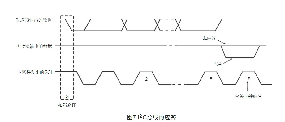 i2c总线协议(at24c02)程序