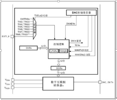 stm32 dac输出wav音频文件