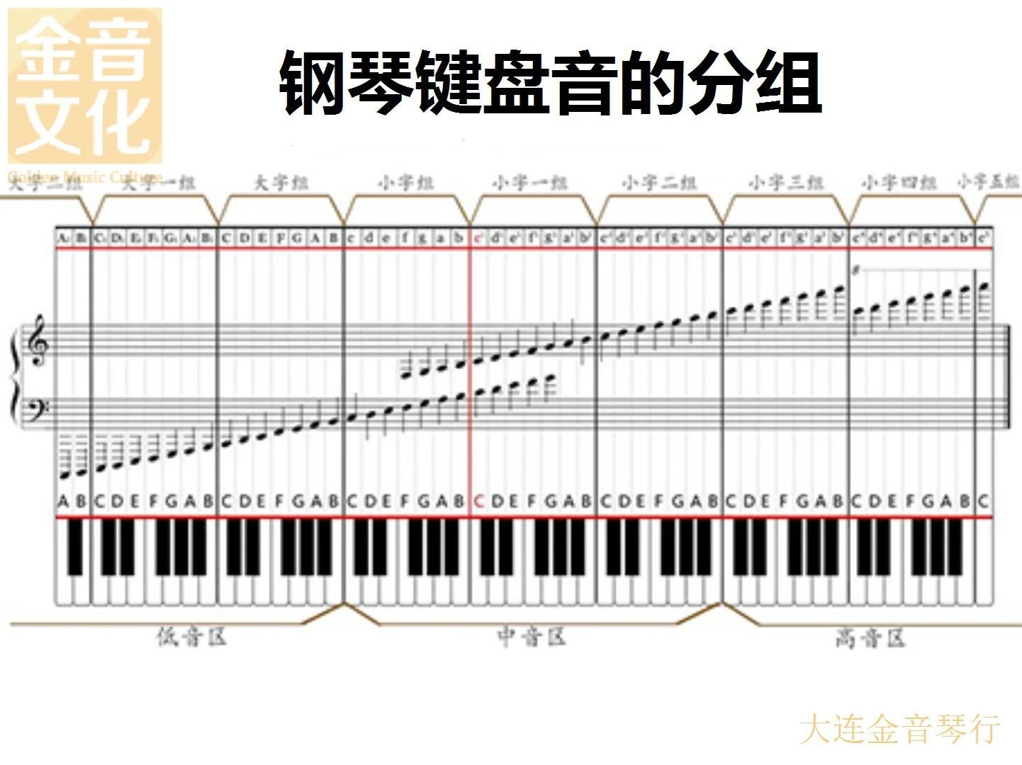钢琴学习入门之钢琴基础乐理知识(三)