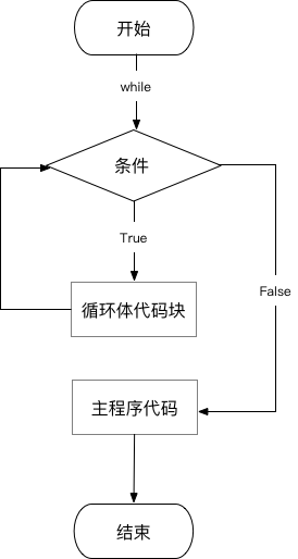 while循环流程图