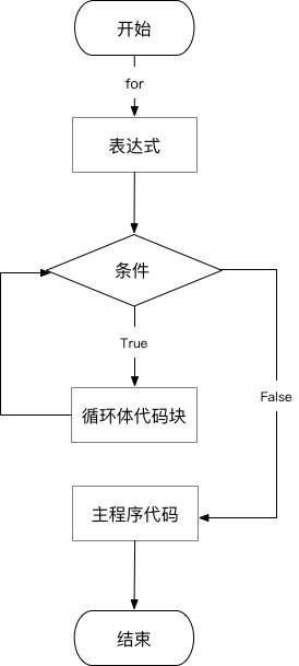 for循环流程图