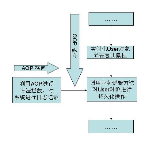 AOP模式