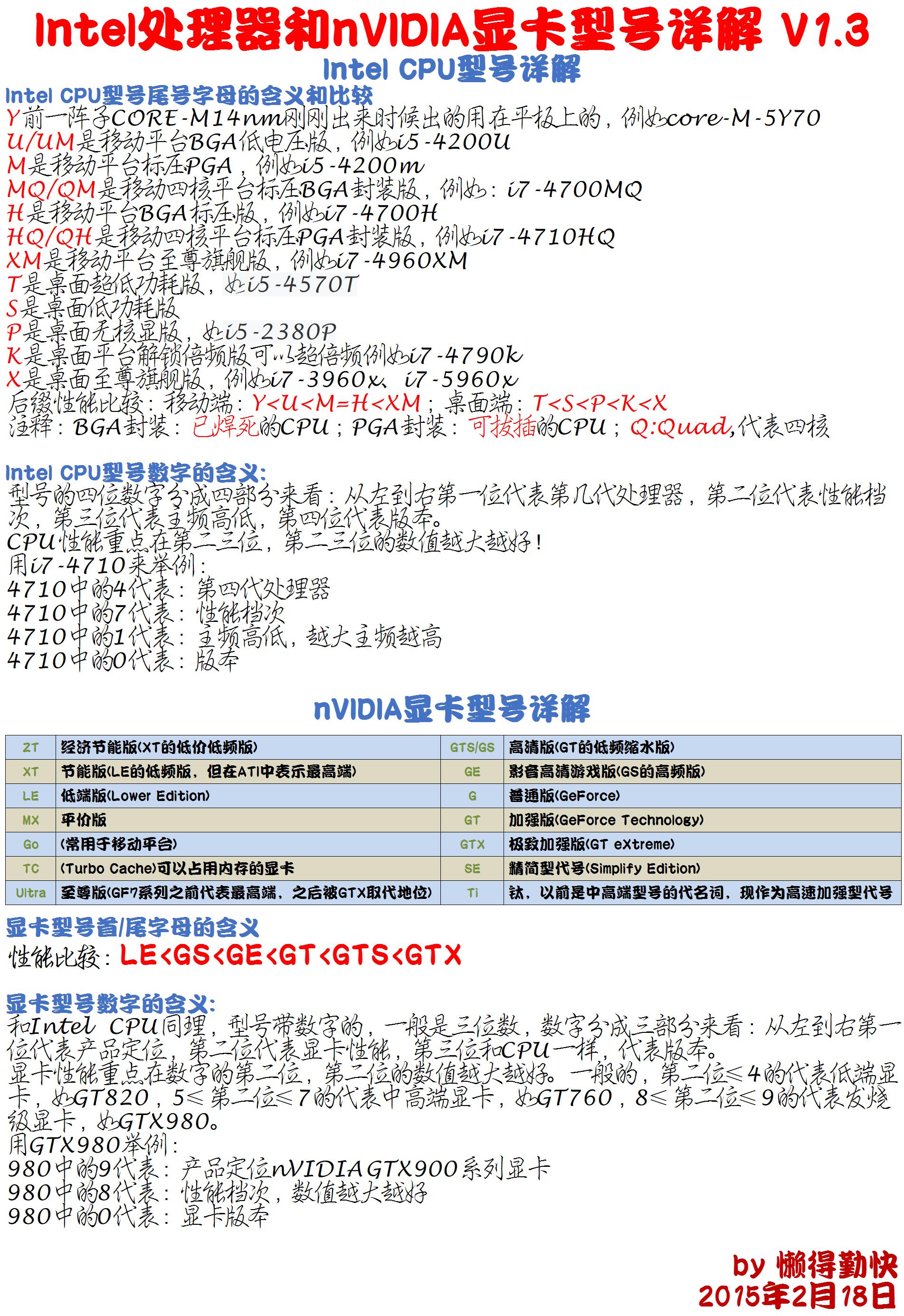 笔记本电脑新手购机导航&全程分析详解教程-萌草酱