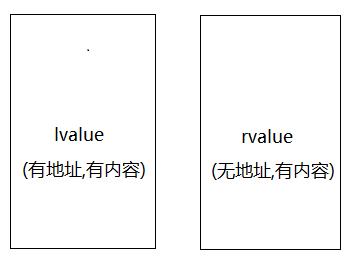 C++ 2