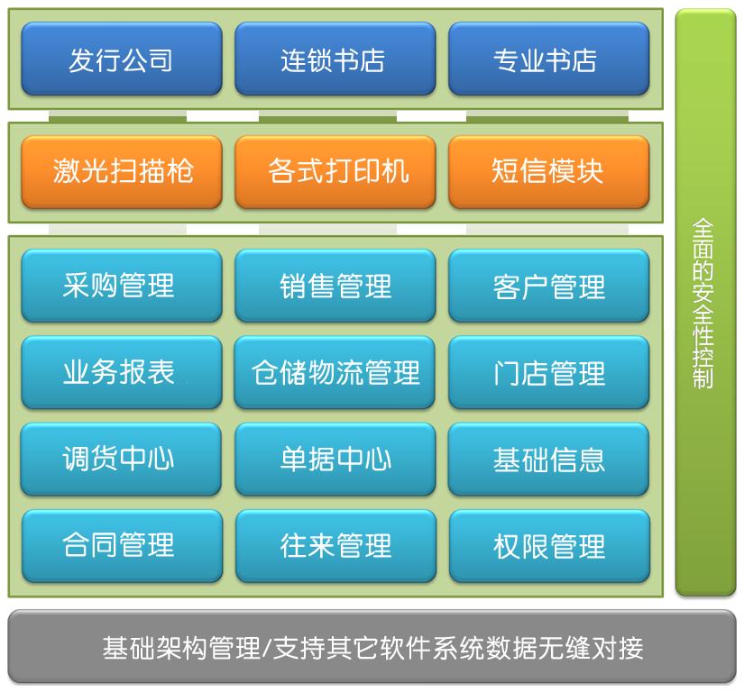 [转载]云想图书销售供应链管理系统的优势