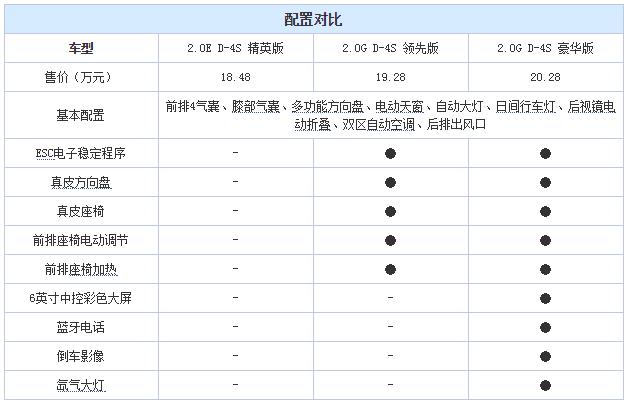 15款凯美瑞配置及图片最低多少钱北京丰田4s店18310083979