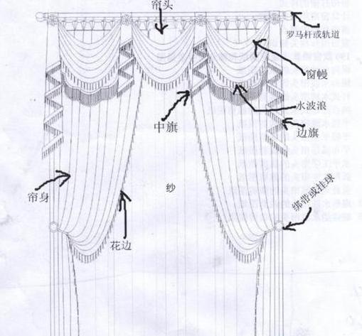 窗帘款式手绘稿