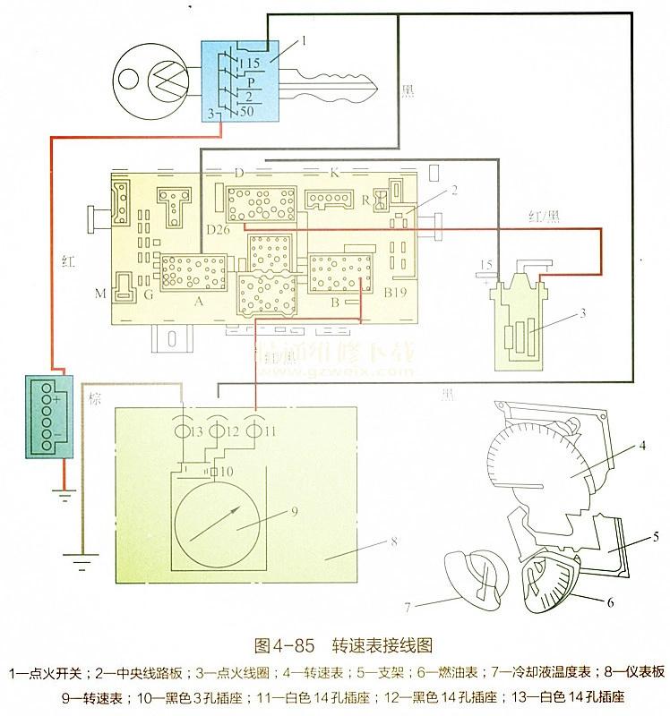 仪表装置的常见故障与排除如表4-8所示。  具体的故障检查步骤如下。 1.转速表工作不正常或停止工作 首先检查转速表背面的黑色3孔插头与插座接触是否良好及电压是否正常。3个端子的连接情况分别为:端子a为电源负极,与仪表盘14孔白色插座上的棕色导线连接后搭铁(仪表盘上所有搭铁点均由棕色导线汇集在一起,并用胶布包扎后连接在仪表盘14孔白色插座的一个端子上,再由棕色导线引到仪表线路的搭铁端子上);端子b为电源正极,经14孔黑色插座与点火开关15连接,点火开关接通时,b端子上的电压应等于电源电压,如电压为零,则