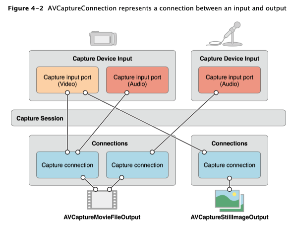 2.AVCaptureConnection