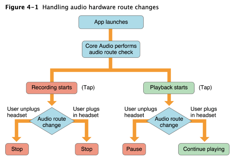 3.audio_route_change