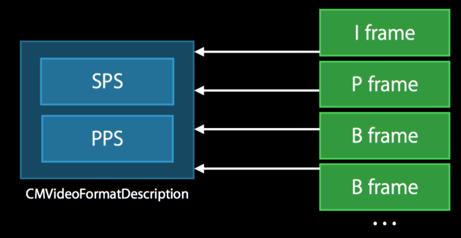 Format Description