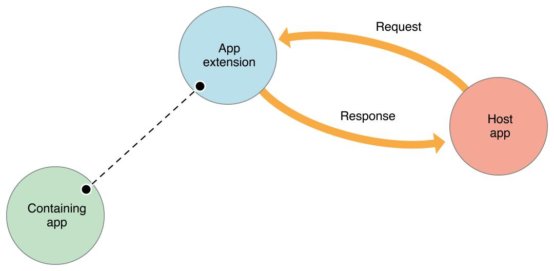 simple_communication