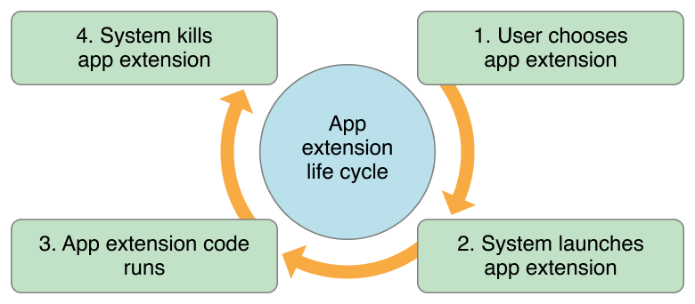 app_extensions_lifecycle