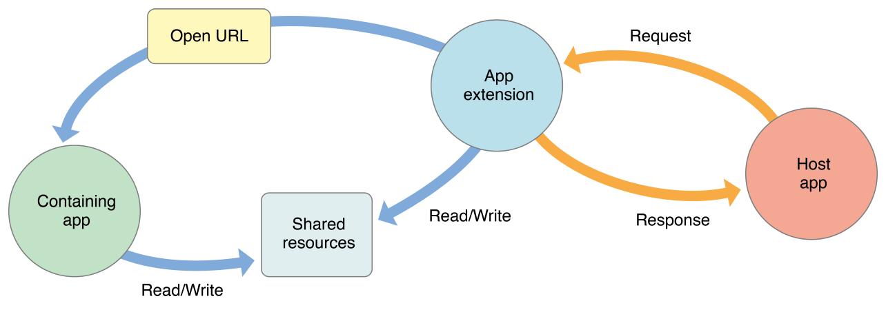 detailed_communication