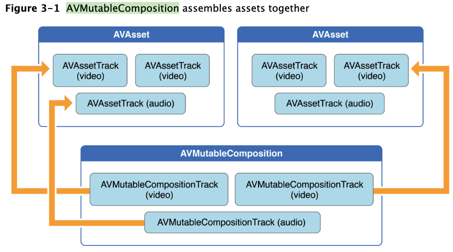 1.AVMutableComposition