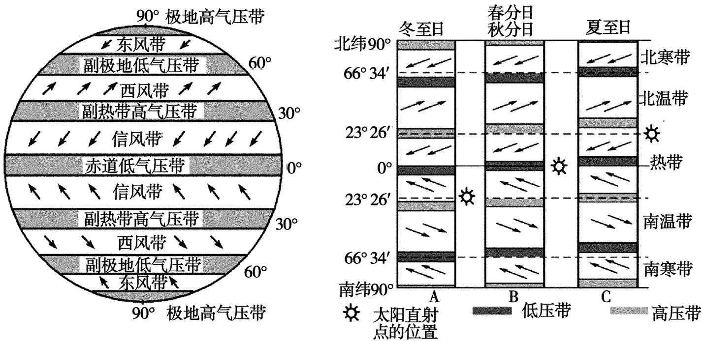 气压带风带分布图移动分享展示图片