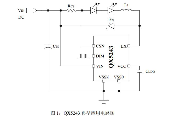 QX9920 是一款高效率,稳定可靠的高亮度 LED 灯恒流驱动控制芯片, 内置高精度比较器,固定关断时间控制电路,恒流驱动电路等,特别适合大功率、多个高亮度 LED 灯串的恒流驱动。QX9920 采用固定关断时间的峰值电流控制方式, 其工作频率最高可达 1MHz,可使外部电感和滤波电容体积减小,效率提高,节省 PCB 面积。关断时间最小为620ns,并可通过外部电容进行调节,工作频率也可根据用户要求进行调节。在 EN端加 PWM 信号,可调节 LED 灯的亮度。QX9920 通过调节外置电流检测电阻的阻