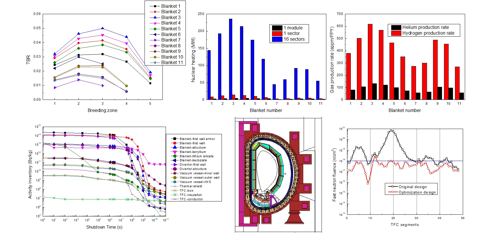 Neutronic and shielding analyses results of CFETR.