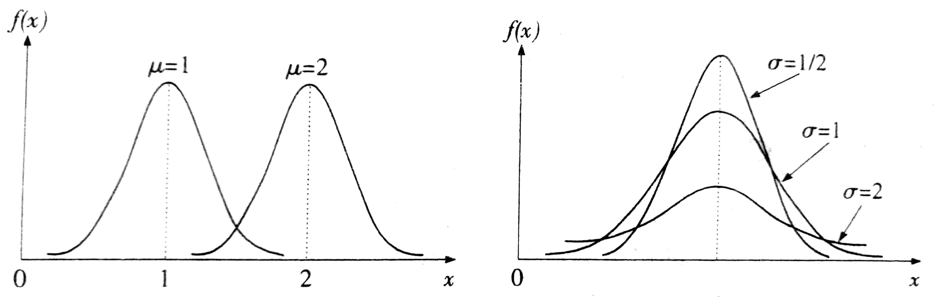 参数$\mu和\sigma$对曲线位置形状影响